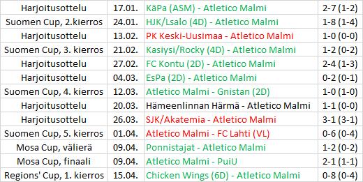 Pre-seasonin ottelut 2016