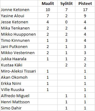 Atletico Malmi preseason 2017 tilastot