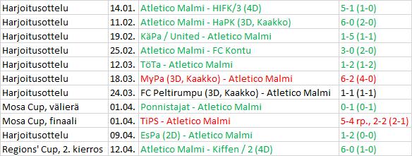 Atletico Malmi preseasonin tulokset 2017