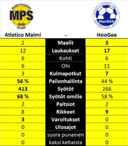 Tilastot Atletico Malmi HooGee