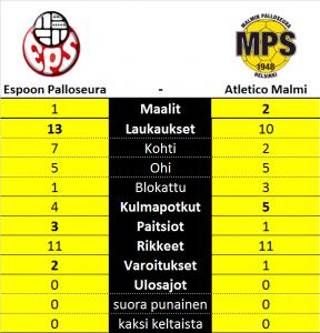 EPS - Atletico Malmi -ottelun tilastot