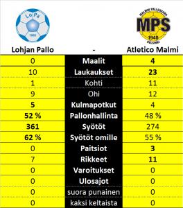LoPa - Atletico Malmi 0-4 tilastot
