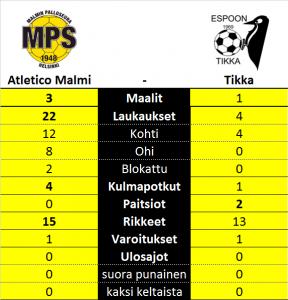 Atletico Malmi vs. Tikka -tilastot
