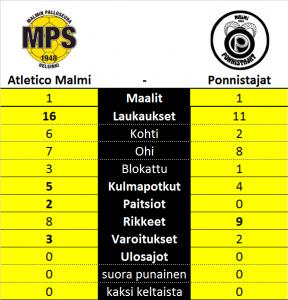 Atletico Malmi Ponnistajat 1-1 Kolmonen tilastot