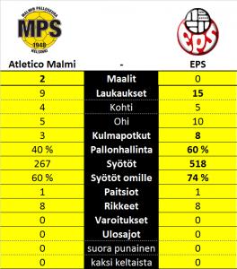 Atletico Malmi EPS 2-0 Tilastot