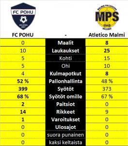 FC POHU vs. Atletico Malmi tilastot
