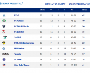 Vitonen, Helsingin Piiri, lohko 1, Atletico Akatemia