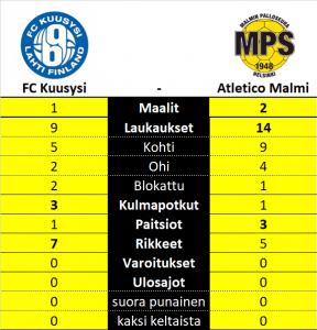 Tilastot - FC Kuusysi vs. Atletico Malmi