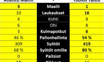 Atletico Malmi vs. Töölön Taisto tilastot Kolmonen