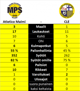 Atletico Malmi vs. CLE Kolmonen Helsinki / Uudenmaan piiri