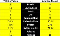 Tilastot, Atletico Malmi - Töölön Taisto, Regions' Cup 1. kierros