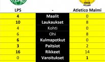 LPS - Atletico Malmi, Kolmonen