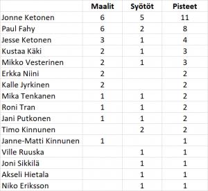 Atletico Malmi, preseason 2019, tehopörssi, Jonne Ketonen, Paul Fahy, Jesse Ketonen, Kustaa Käki