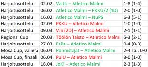 Atletico Malmi, preseason 2019, tulokset, Kolmonen