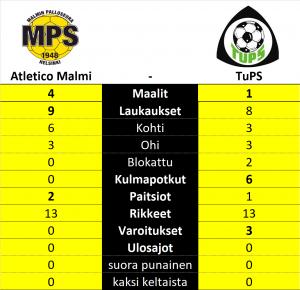 Atletico Malmi - Tuusulan Palloseura, TuPS, Kolmonen, Suomifutis