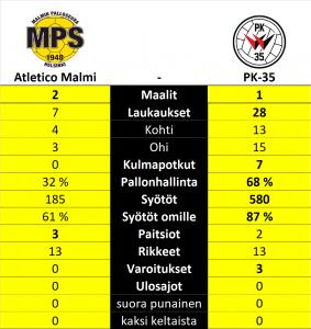 Atletico Malmi - PK-35, Kolmonen, Miehet, Jalkapallo