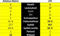 Atletico Malmi - LPS, Kolmonen, Suomifutis
