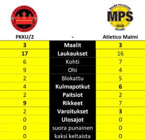 PKKU2 - Atletico Malmi, Kolmonen, Suomifutis