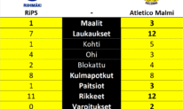 Riihimäen Palloseura, Atletico Malmi, Malmin Palloseura, Kolmonen. Suomifutis