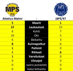 Atletico Malmi - Järvenpään Palloseura, Kolmonen, Suomifutis