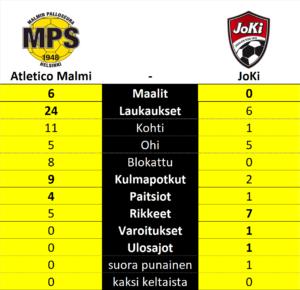 Atletico Malmi - Jokelan Kisa, Kolmonen, tilastot
